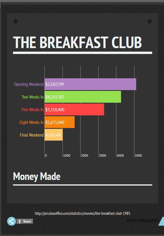 The+Breakfast+Club