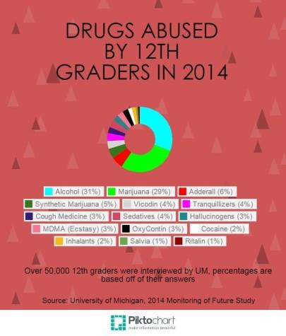 Drug Abuse Among Teens