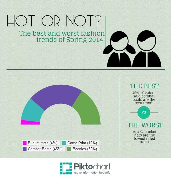 Hot or Not: Spring 2014