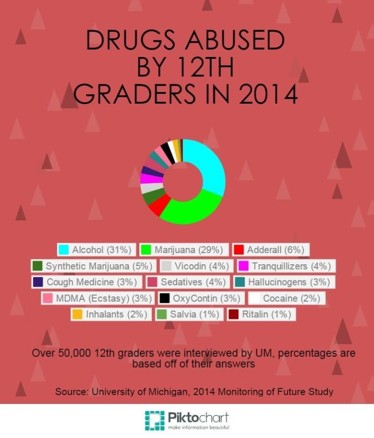 Drug+Abuse+Among+Teens
