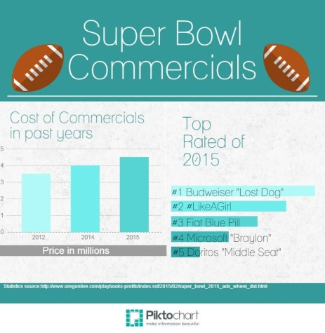 What does America think of Super Bowl Commercials?