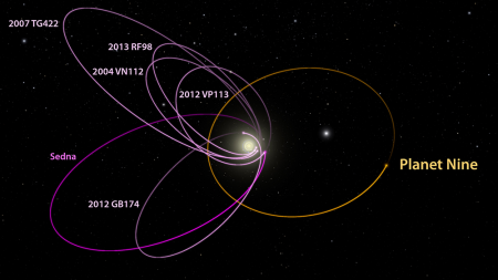 computer data supporting the ninth's planet location